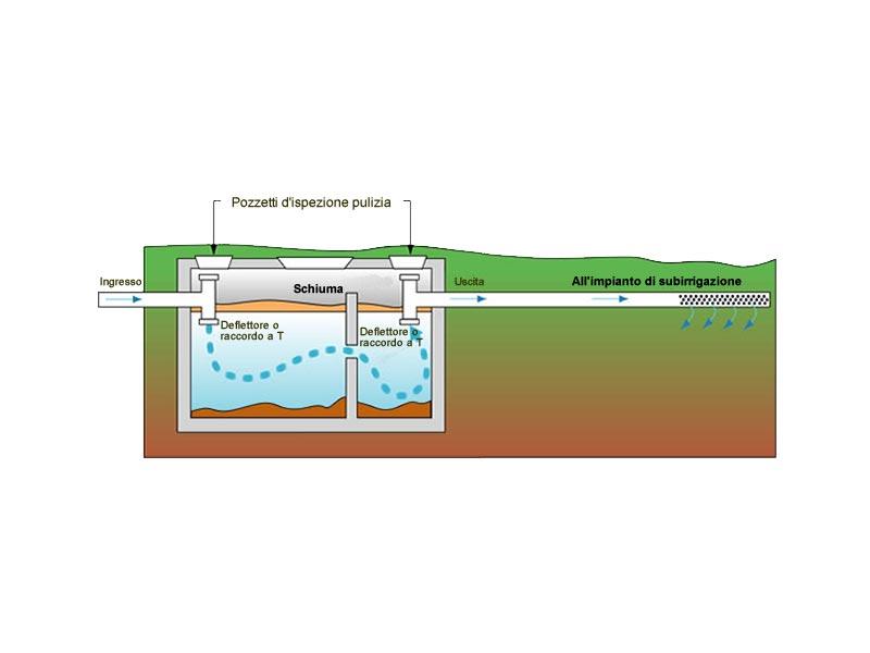 Fossa biologica a dispersione prezzi pompa depressione for Fossa biologica a dispersione